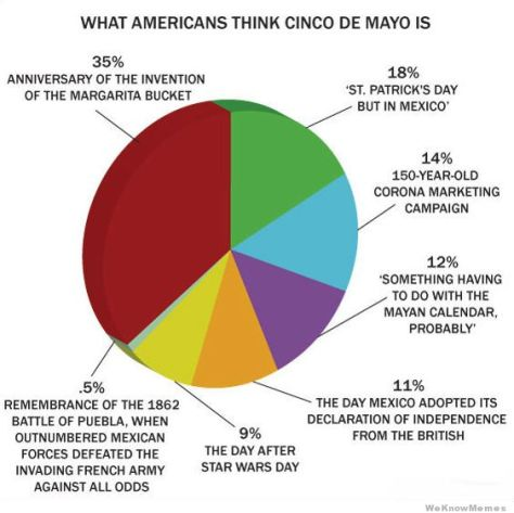 what-americans-think-cinco-de-mayo-is